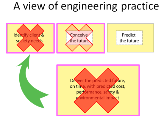 Eng-Practice-Edn-Gaps