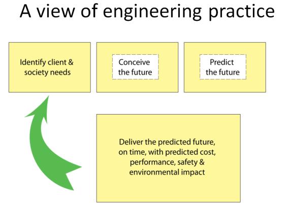 Eng-Practice-Summary